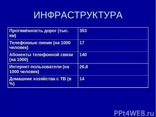 ИНФРАСТРУКТУРА Протяжённость дорог (тыс. км) 353 Телефонные линии (на 1000 челов