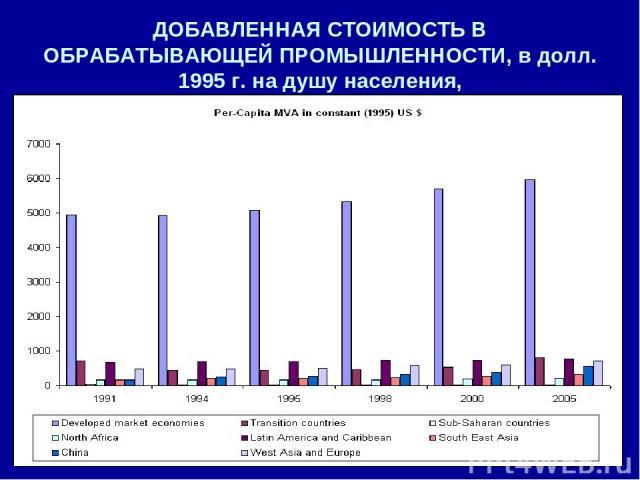 ДОБАВЛЕННАЯ СТОИМОСТЬ В ОБРАБАТЫВАЮЩЕЙ ПРОМЫШЛЕННОСТИ, в долл. 1995 г. на душу населения,