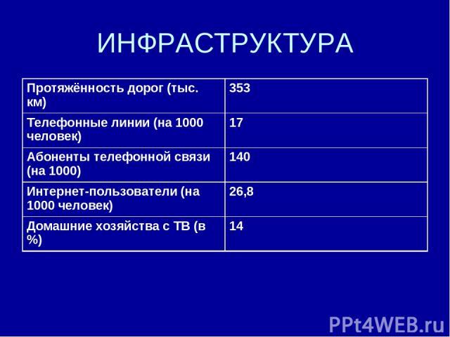 ИНФРАСТРУКТУРА Протяжённость дорог (тыс. км) 353 Телефонные линии (на 1000 человек) 17 Абоненты телефонной связи (на 1000) 140 Интернет-пользователи (на 1000 человек) 26,8 Домашние хозяйства с ТВ (в%) 14
