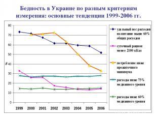 Бедность в Украине по разным критериям измерения: основные тенденции 1999-2006 г