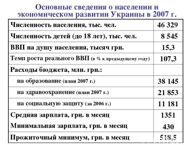 Основные сведения о населении и экономическом развитии Украины в 2007 г. Численность населения, тыс. чел. 46 329 Численность детей (до 18 лет), тыс. чел. 8 545 ВВП на душу населения, тысяч грн. 15,3 Темп роста реального ВВП (в % к предыдущему году) …