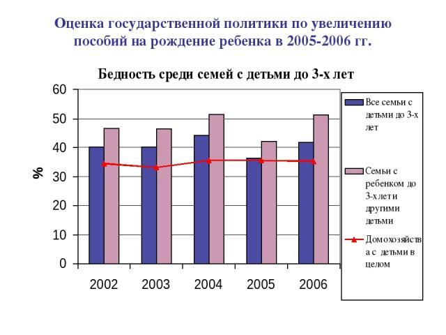 Оценка государственной политики по увеличению пособий на рождение ребенка в 2005-2006 гг.
