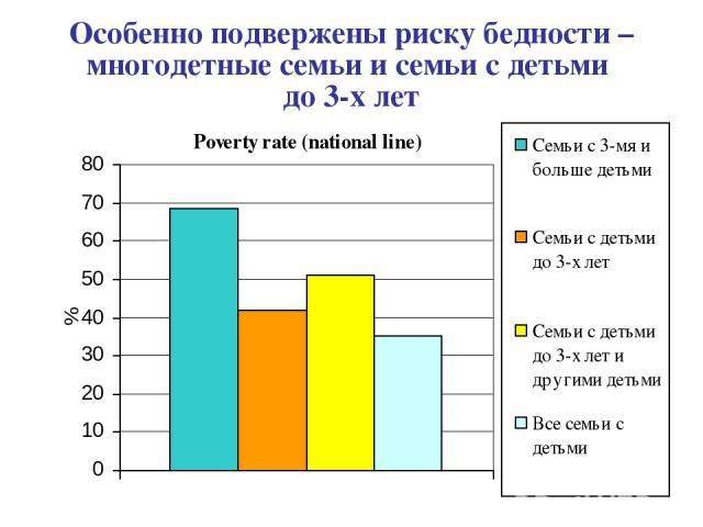 Особенно подвержены риску бедности – многодетные семьи и семьи с детьми до 3-х лет