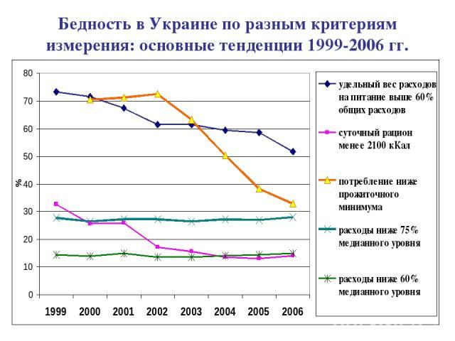 Бедность в Украине по разным критериям измерения: основные тенденции 1999-2006 гг.