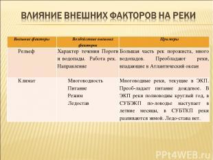 Внешние факторы Воздействие внешних факторов Примеры Рельеф Характер течения Пор