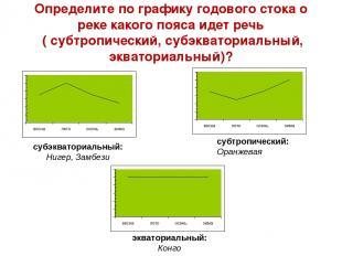 Определите по графику годового стока о реке какого пояса идет речь ( субтропичес