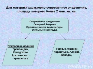 Для материка характерно современное оледенение, площадь которого более 2 млн. кв