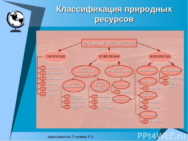 преподаватель: Головина Е.А. * Классификация природных ресурсов преподаватель: Головина Е.А.
