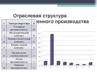 Отраслевая структура Промышленного производства З-СЭР, % 1 Электроэнергетика 8 2