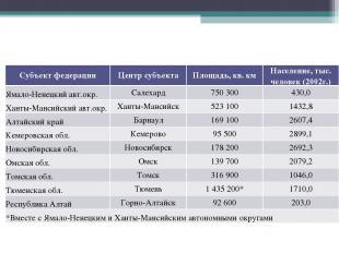 Субъект федерации Центр субъекта Площадь, кв. км Население, тыс. человек (2002г.