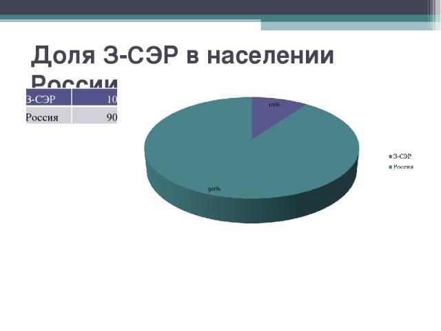 Доля З-СЭР в населении России З-СЭР 10 Россия 90