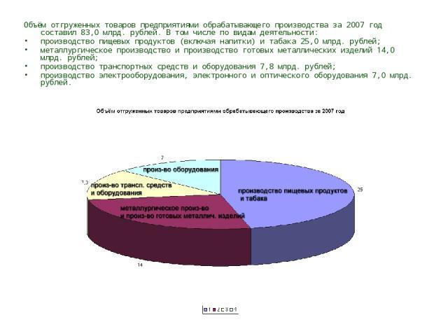 Объём отгруженных товаров предприятиями обрабатывающего производства за 2007 год составил 83,0 млрд. рублей. В том числе по видам деятельности: производство пищевых продуктов (включая напитки) и табака 25,0 млрд. рублей; металлургическое производств…