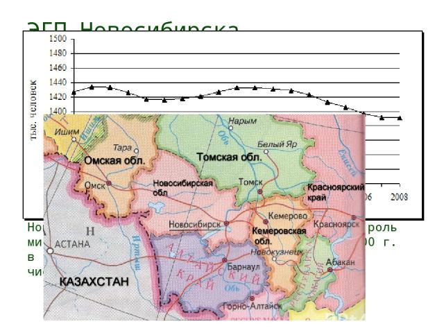 ЭГП Новосибирска Изменение численности населения Демографическое развитие города Новосибирска с момента образования и до 90-х годов характеризовалось увеличением численности населения как за счет естественного прироста, так и за счет миграции. В 90-…