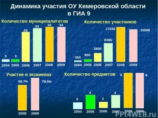 Динамика участия ОУ Кемеровской области в ГИА 9 Количество муниципалитетов 34 20