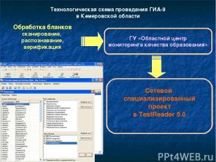 Технологическая схема проведения ГИА-9 в Кемеровской области Обработка бланков с
