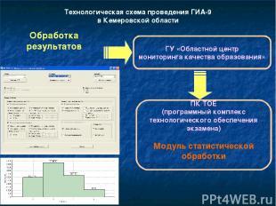 Технологическая схема проведения ГИА-9 в Кемеровской области Обработка результат