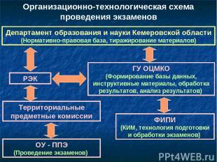 Организационно-технологическая схема проведения экзаменов Департамент образовани