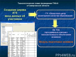 Технологическая схема проведения ГИА-9 в Кемеровской области Создание дерева АТЕ