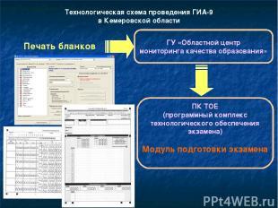 Технологическая схема проведения ГИА-9 в Кемеровской области Печать бланков ГУ «