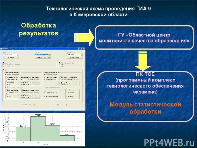 Технологическая схема проведения ГИА-9 в Кемеровской области Обработка результатов ГУ «Областной центр мониторинга качества образования» ПК ТОЕ (программный комплекс технологического обеспечения экзамена) Модуль статистической обработки