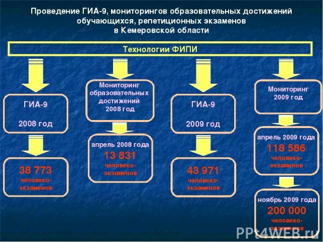 Проведение ГИА-9, мониторингов образовательных достижений обучающихся, репетиционных экзаменов в Кемеровской области Технологии ФИПИ ГИА-9 2009 год 43 971 человеко- экзаменов Мониторинг 2009 год апрель 2009 года 118 586 человеко- экзаменов ноябрь 20…