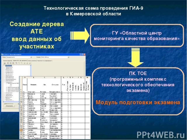 Технологическая схема проведения ГИА-9 в Кемеровской области Создание дерева АТЕ ввод данных об участниках ГУ «Областной центр мониторинга качества образования» ПК ТОЕ (программный комплекс технологического обеспечения экзамена) Модуль подготовки экзамена