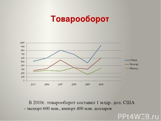 Товарооборот В 2010г. товарооборот составил 1 млдр. дол. США - экспорт 600 млн., импорт 400 млн. долларов