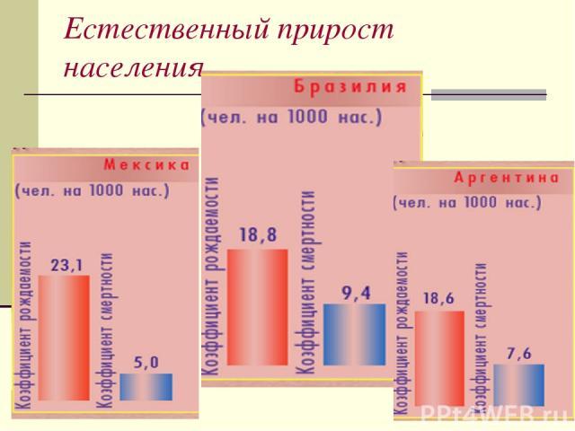 Естественный прирост населения