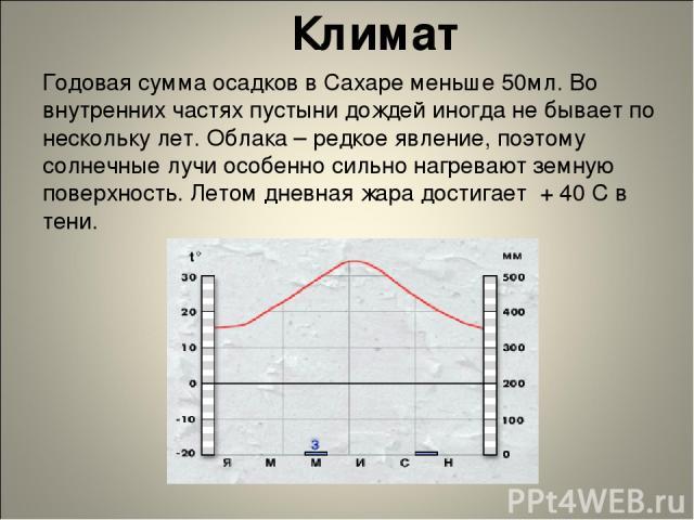 Климат Годовая сумма осадков в Сахаре меньше 50мл. Во внутренних частях пустыни дождей иногда не бывает по нескольку лет. Облака – редкое явление, поэтому солнечные лучи особенно сильно нагревают земную поверхность. Летом дневная жара достигает + 40…