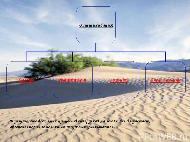 В результате всех этих процессов «нагрузка» на землю все возрастает, а обеспеченность земельными ресурсами уменьшается.