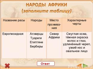 Ответ Название расы Народы Место прожива-ния Характерные черты Европеоидная Назв