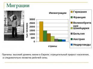 Миграции Причины: высокий уровень жизни в Европе; отрицательный прирост населени