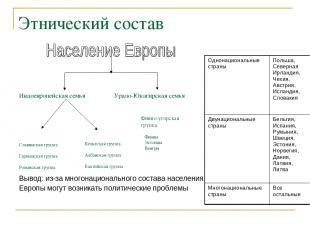 Этнический состав Индоевропейская семья Урало-Юкагирская семья Славянская группа