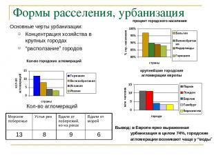 Формы расселения, урбанизация Основные черты урбанизации: Концентрация хозяйства