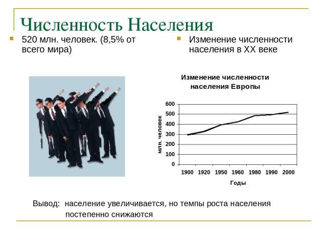 Численность Населения 520 млн. человек. (8,5% от всего мира) Вывод: население увеличивается, но темпы роста населения постепенно снижаются Изменение численности населения в XX веке