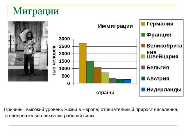 Миграции Причины: высокий уровень жизни в Европе; отрицательный прирост населения, а следовательно нехватка рабочей силы.