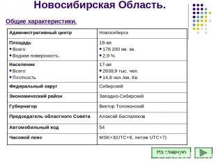 Новосибирская Область. Общие характеристики. Административный центр Новосибирск