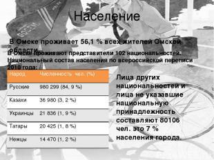 Население В Омске проживают представители 102 национальностей. Национальный сост