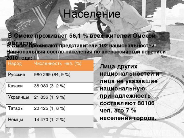 Население В Омске проживают представители 102 национальностей. Национальный состав населения по всероссийской переписи 2010 года: В Омске проживает 56,1% всех жителей Омской области. Лица других национальностей и лица не указавшие национальную прин…