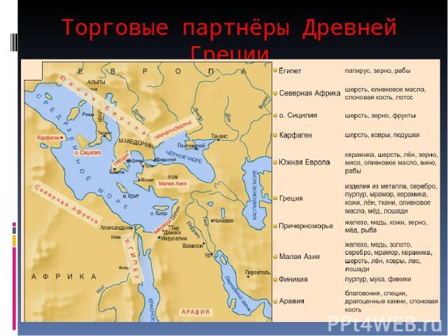 Торговые партнёры Древней Греции
