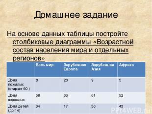 Домашнее задание На основе данных таблицы постройте столбиковые диаграммы «Возра
