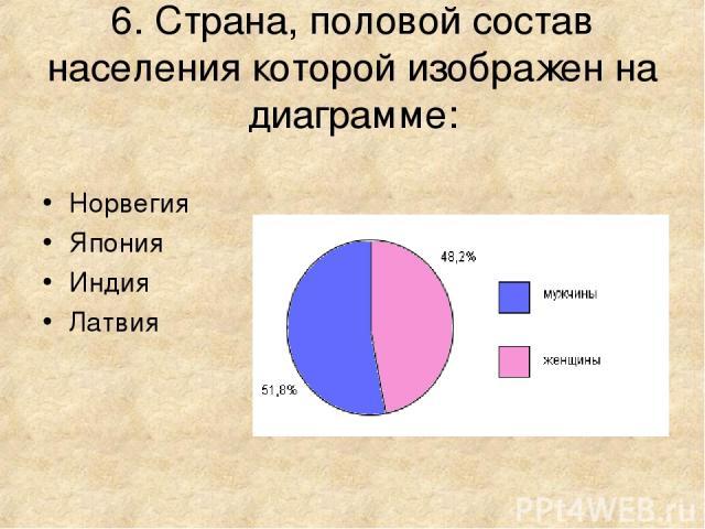 6. Страна, половой состав населения которой изображен на диаграмме: Норвегия Япония Индия Латвия