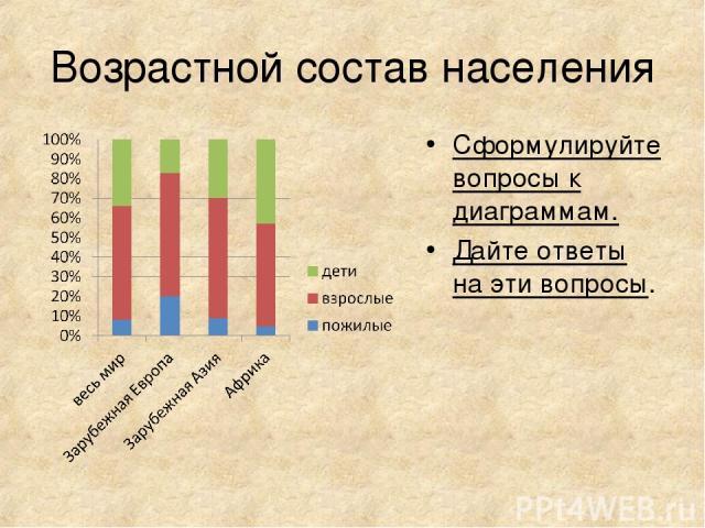 Возрастной состав населения Сформулируйте вопросы к диаграммам. Дайте ответы на эти вопросы.