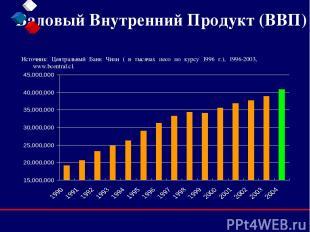 Валовый Внутренний Продукт (ВВП) Источник: Центральный Банк Чили ( в тысячах пес