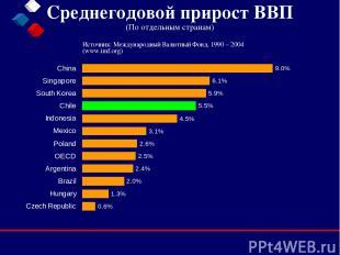 Среднегодовой прирост ВВП (По отдельным странам) Источник: Международный Валютны