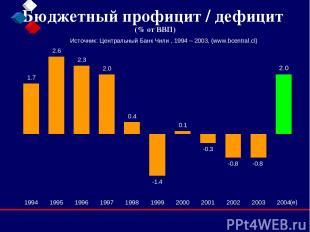 Бюджетный профицит / дефицит (% от ВВП) Источник: Центральный Банк Чили , 1994 –