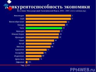 Конкурентоспособность экономики Источник: Международный Экономический Форум, 200