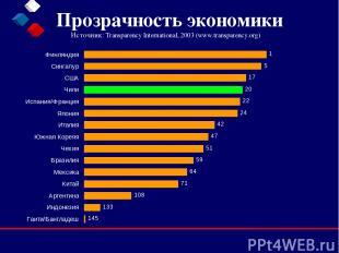 Прозрачность экономики Источник: Transparency International, 2003 (www.transpare