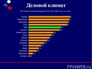 Деловой климат Источник: Economist Inteligence Unit, 2004-2008 (www.eiu.com)