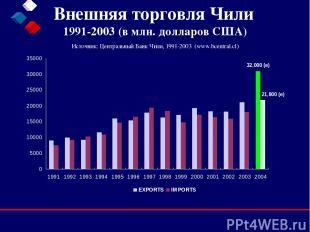Внешняя торговля Чили 1991-2003 (в млн. долларов США) Источник: Центральный Банк